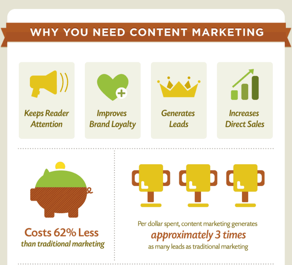 content marketing to write to a high-quality blog post