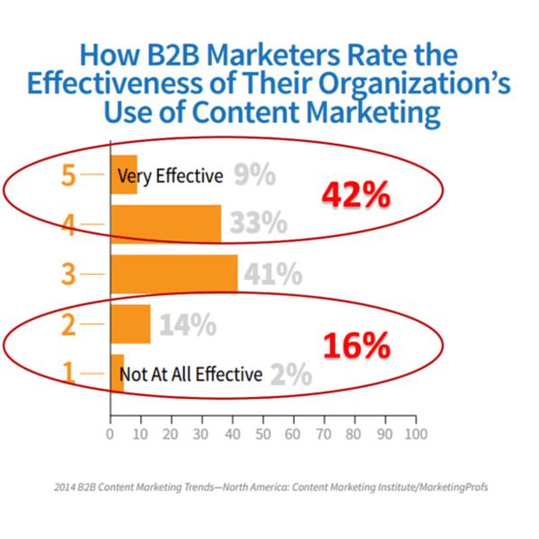 Effectiveness of content marketing