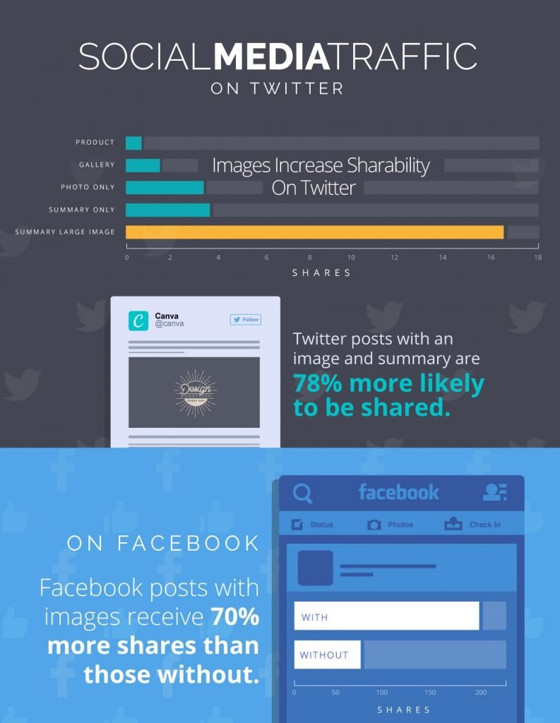 Usage of images gets more shares