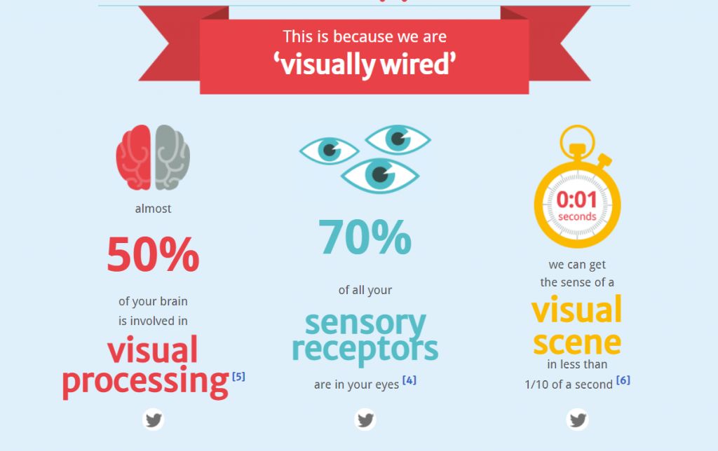 Use Visual graphs to attract visitors