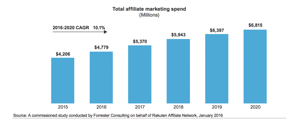 Cost spending in affiliate marketing on each year