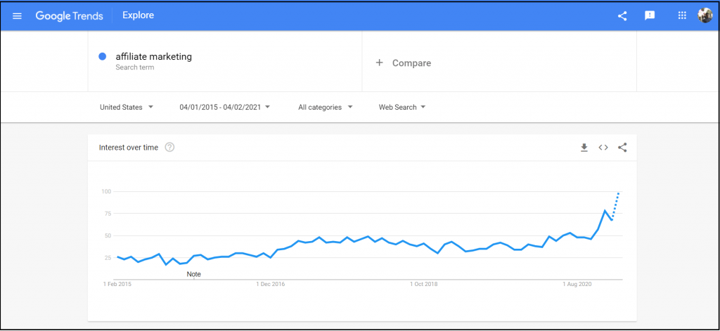 Affiliate marketing - Google trends report