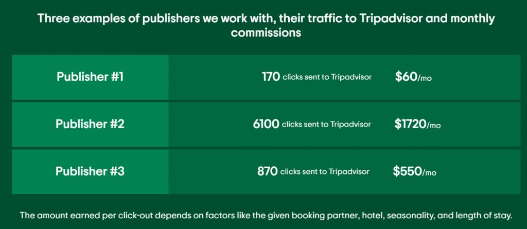 Tripadvisor affiliate commission rates