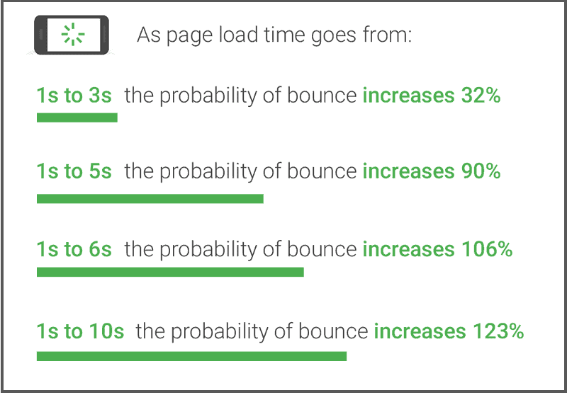 Page load time affects bounce rates