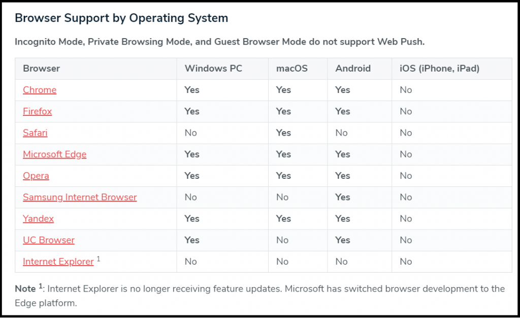 Push notifications supported browsers